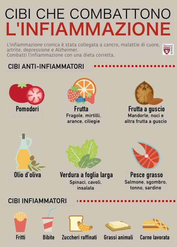 Cibi antinfiammatori
